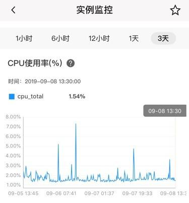ECS CPU占用率