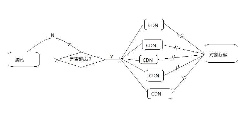 七牛CDN与对象存储的工作流程