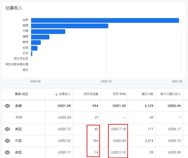 Google Adsense 收入数据