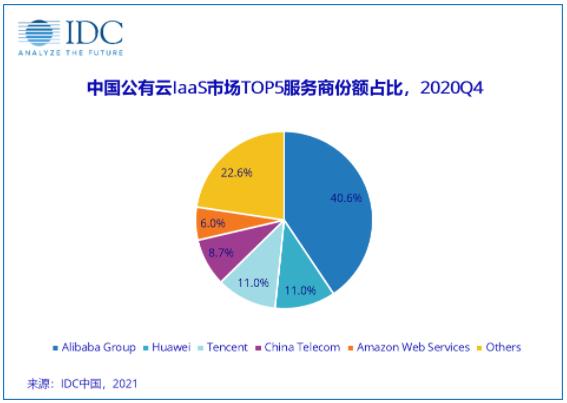 中国公有云市场占有率
