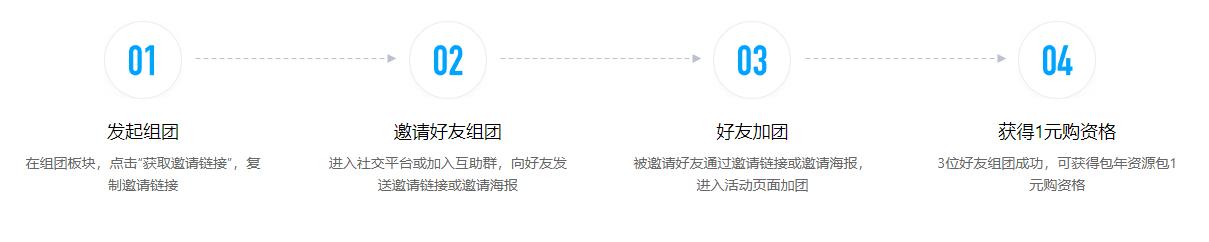 腾讯云 1 元拼团购云开发包年组合资源包